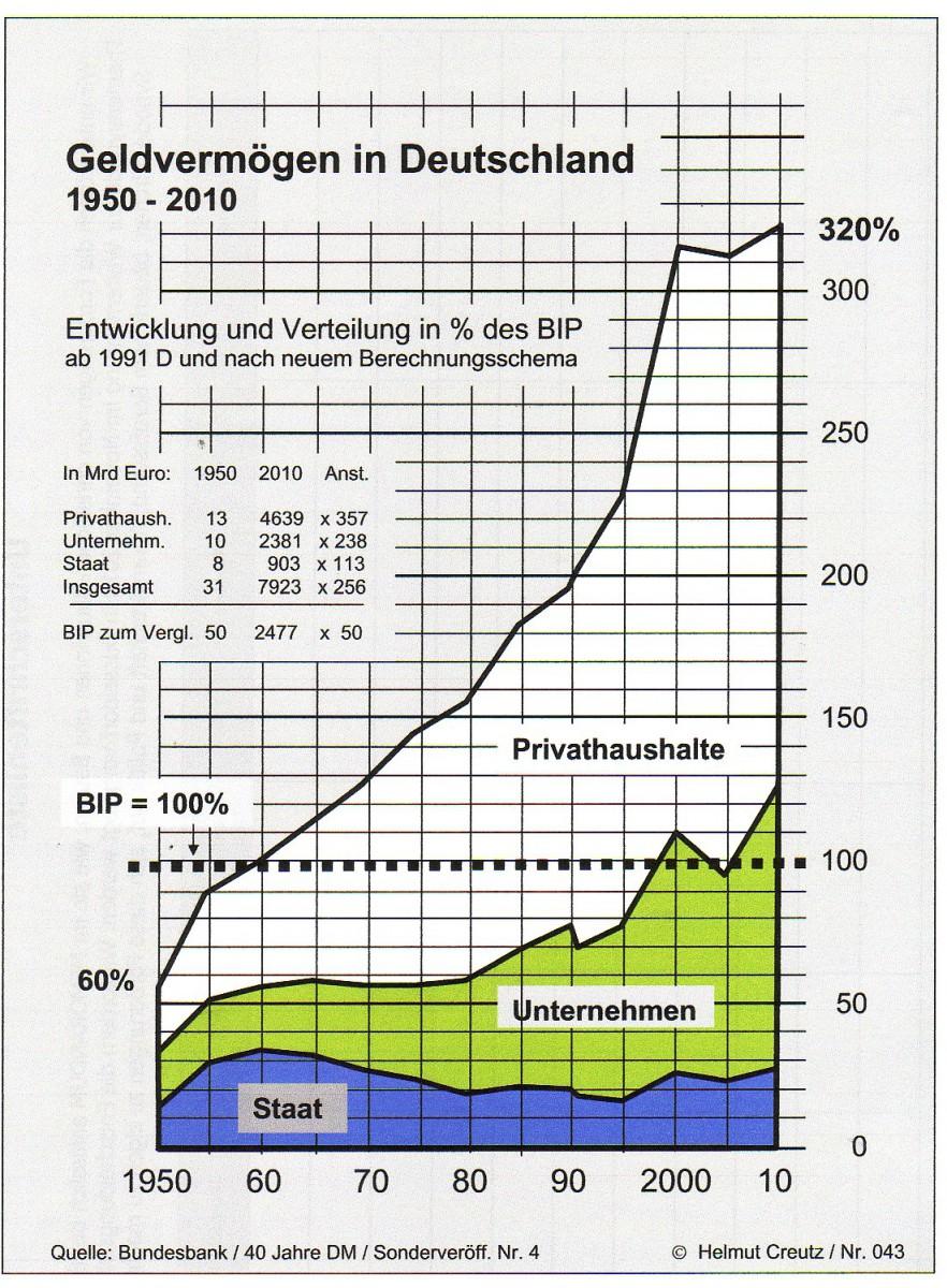 Geldvermögen in Deutschland