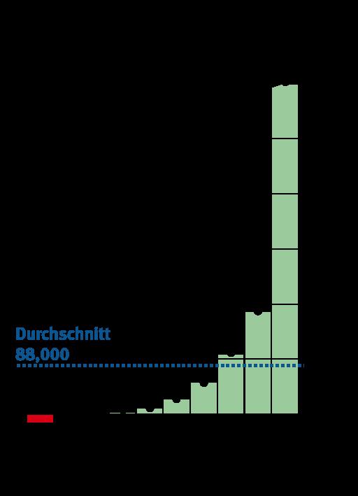 Verteilung der Nettovermoegen aller Bundesbuerger 17 jahre