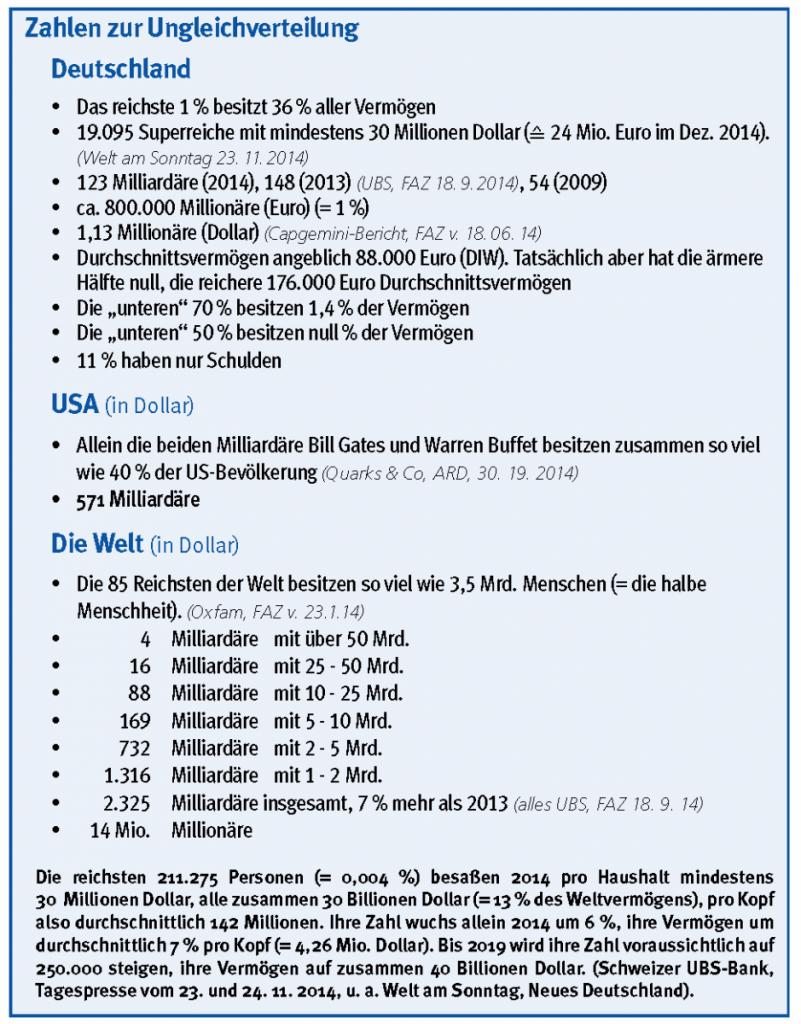 Zahlen zur Ungleichverteilung Deutschland