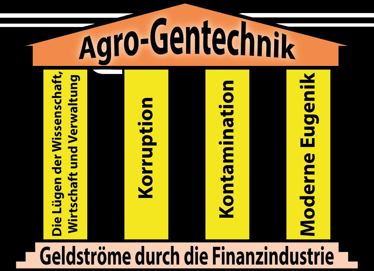 Agro-Gentechnik die vier Saeulen Finanzindustrie Kapitalismus
