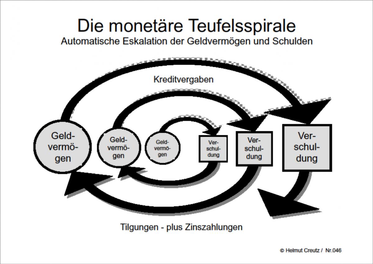 Die monetäre Teufelsspirale