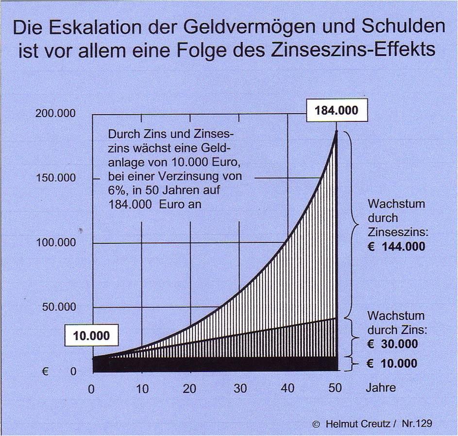 Eskalation Geldvermögen und Schulden