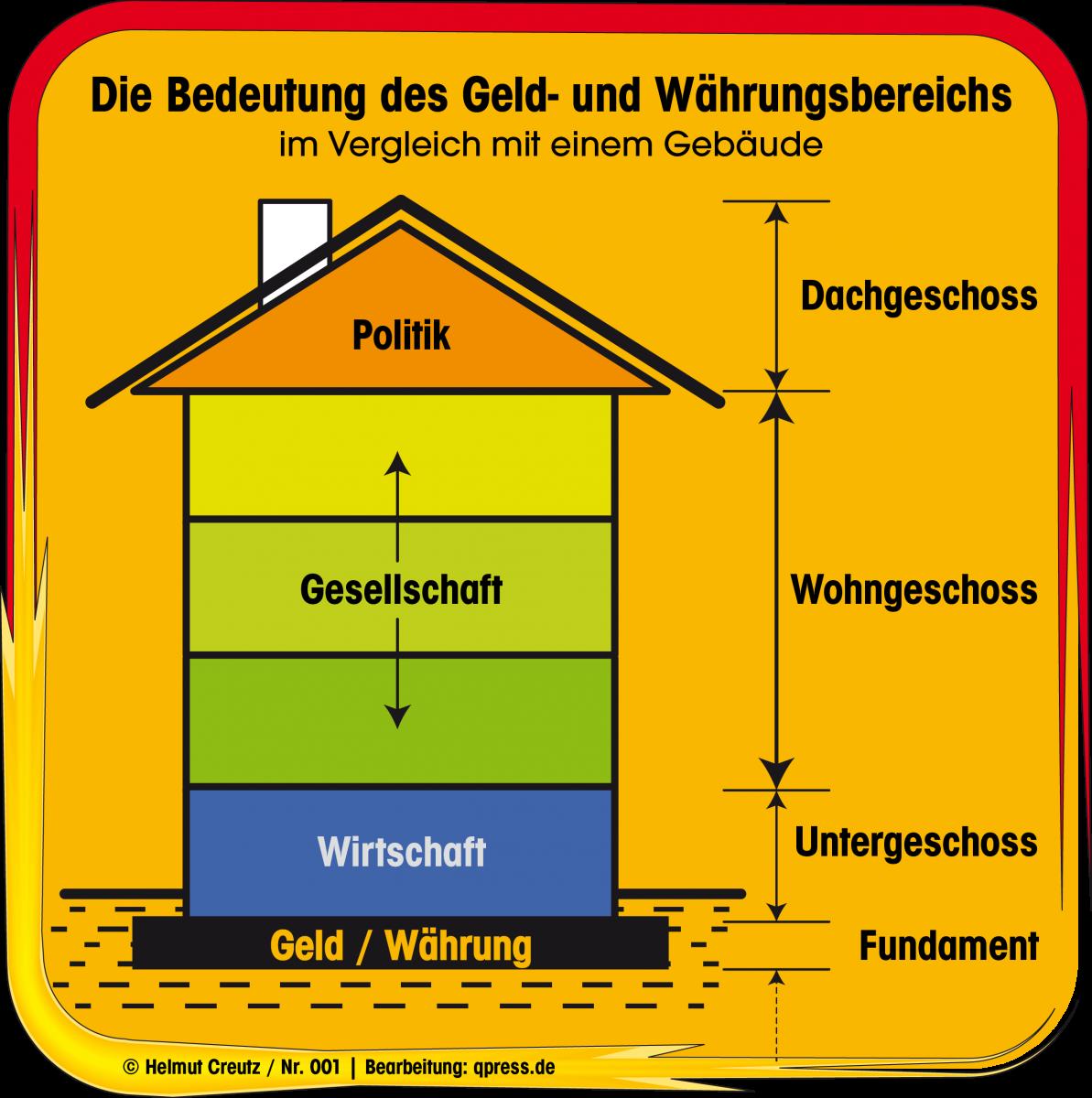 Grafik Creutz 001 die Bedeutung des Geld- und Währungsbereichs